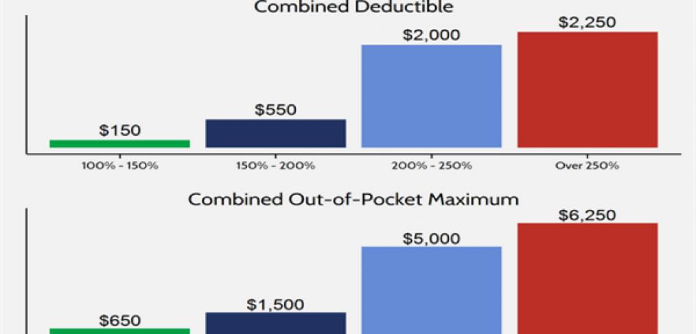 Compare Medical Cost